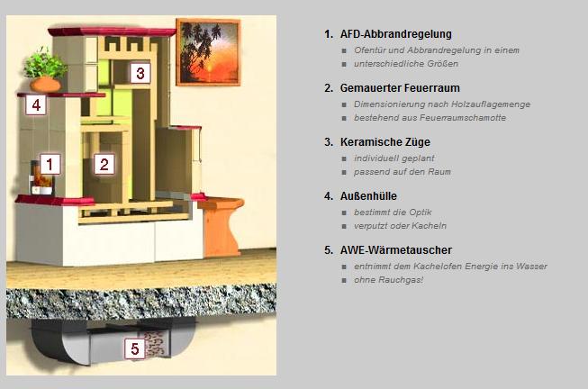 Kachelofen_Ullrich_Niederoesterreich_GANZHAUSHEIZUNG_Grundofen
