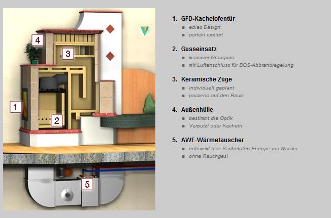 Kachelofen_Ullrich_Niederoesterreich_GANZHAUSHEIZUNG_Kombiofen