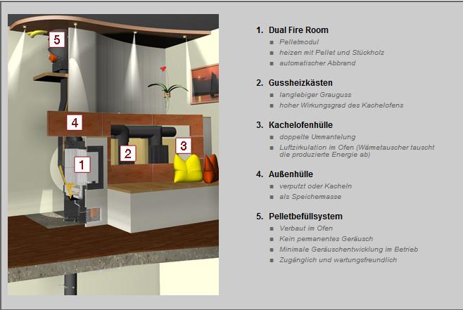 Kachelofen_Ullrich_Niederoesterreich_GANZHAUSHEIZUNG_pelletsystem
